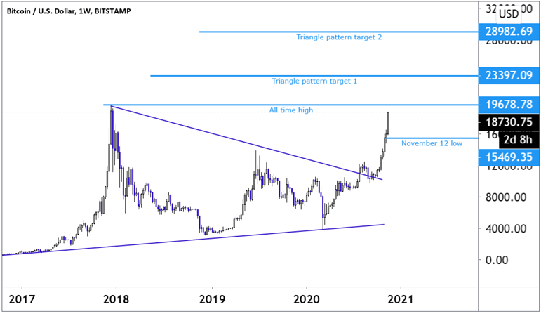 Weekly chart analysis showing Bitcoin movements since 2017