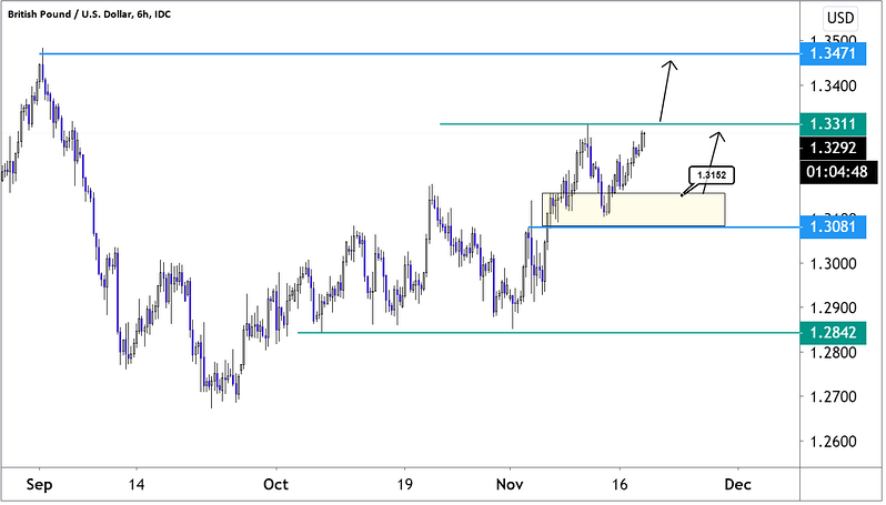 Six-hour chart showing GBPUSD price movements since September 2020 and future projection