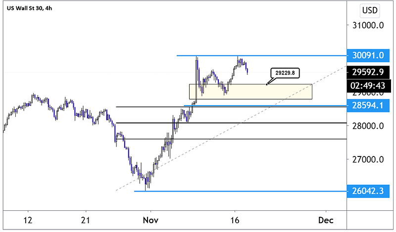 Four-hour chart showing Dow Jones level since November 12 low at 28916 and until now