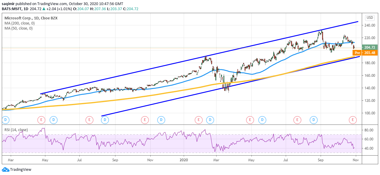 msftchartDaily chart showing Microsoft share price daily movements for 2020