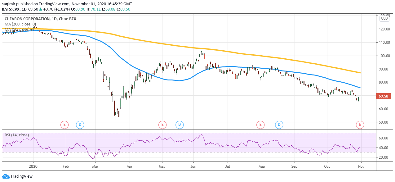 Daily chart showing Chevron share price daily movements for 2020