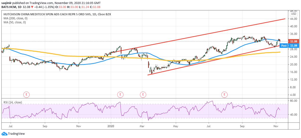 Daily chart analysis showing Hutchison China MediTech share price daily movements for 2020