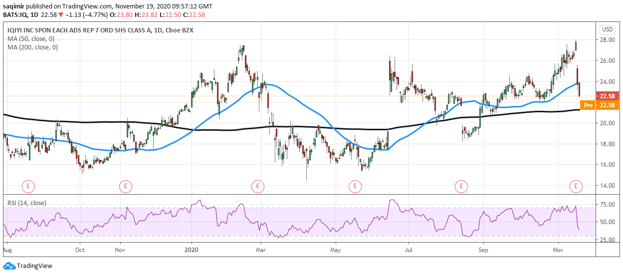 Daily chart showing iQIYI share price daily movements for 2020